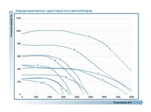 Прямоугольный канальный вентилятор ZFP 70-40-4D