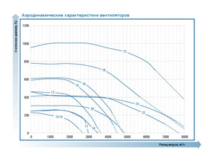 Прямоугольный канальный вентилятор ZFP 100-50-6D