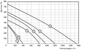 Круглый канальный вентилятор ZFO 250 p