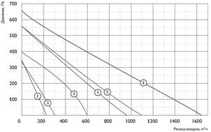 Круглый канальный вентилятор ZFOr 125