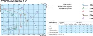 Канальный вентилятор Salda VKS 500X250-4 L1