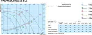 Канальный вентилятор Salda VKS 600X350-4 L3