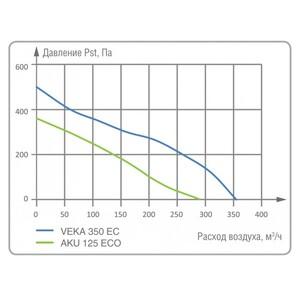 Суперкомпактная приточная установка Salda VEKA 350 EC